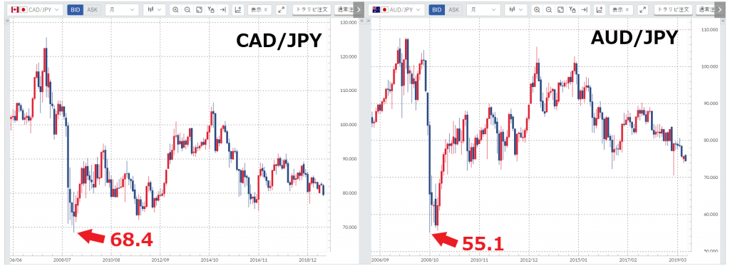CAD/JPY、AUD/JPYの2006~2019年のチャート