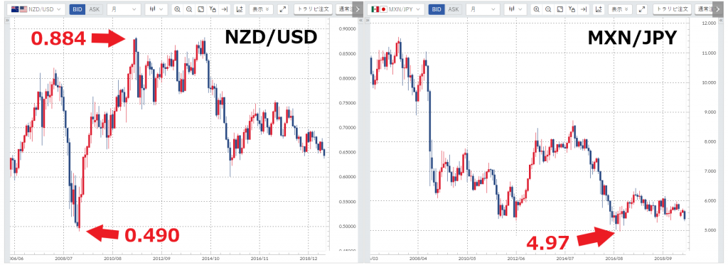 NZD/USD、MXN/JPYの2006~2019年のチャート