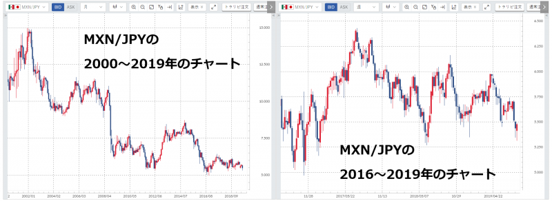 MXN/JPYの長期チャートと短期チャート