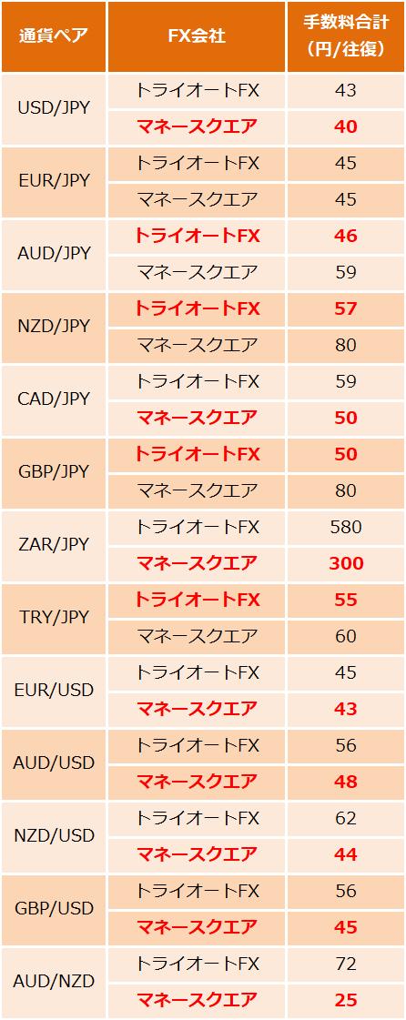 手数料比較(2020年11月27日時点)