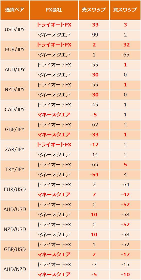 スワップ比較(2020年11月27日時点)