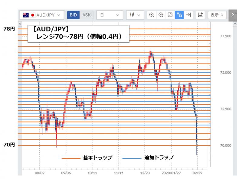 AUD/JPYのトラップ