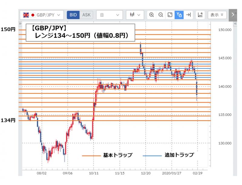 GBP/JPYのトラップ