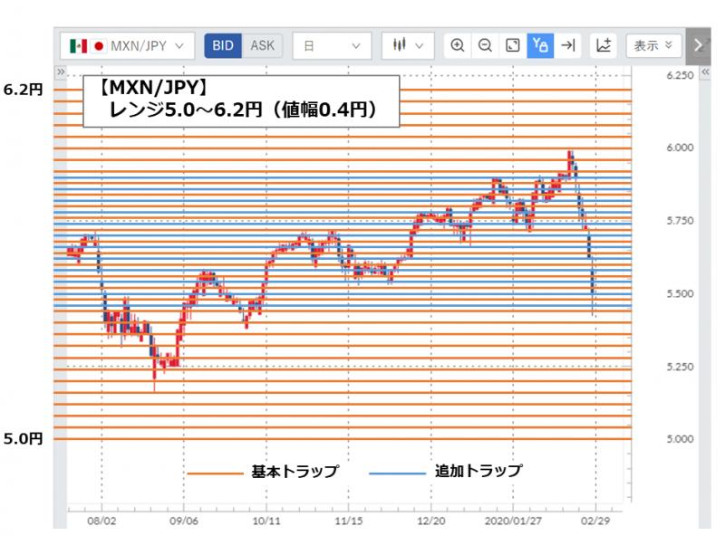 MXN/JPYのトラップ