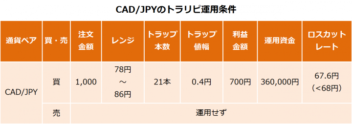 CAD/JPYのトラリピ運用条件