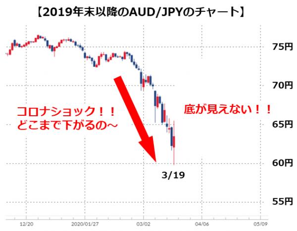 コロナショックでのAUD/JPYの暴落(当時目線)