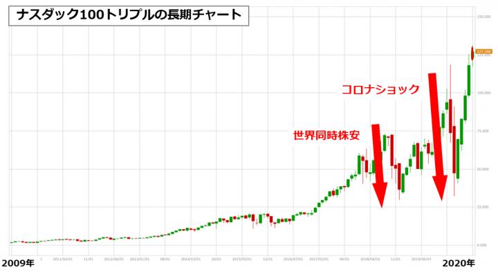ナスダック100トリプルの長期チャート