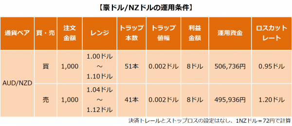 豪ドル/NZドルの運用条件