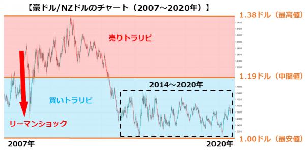 豪ドル/NZドルのチャート(2007~2020年)
