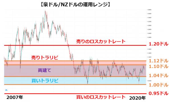 豪ドル/NZドルの運用レンジ