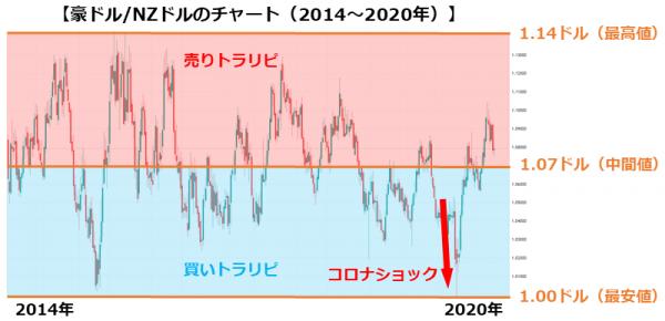 豪ドル/NZドルのチャート(2014~2020年)