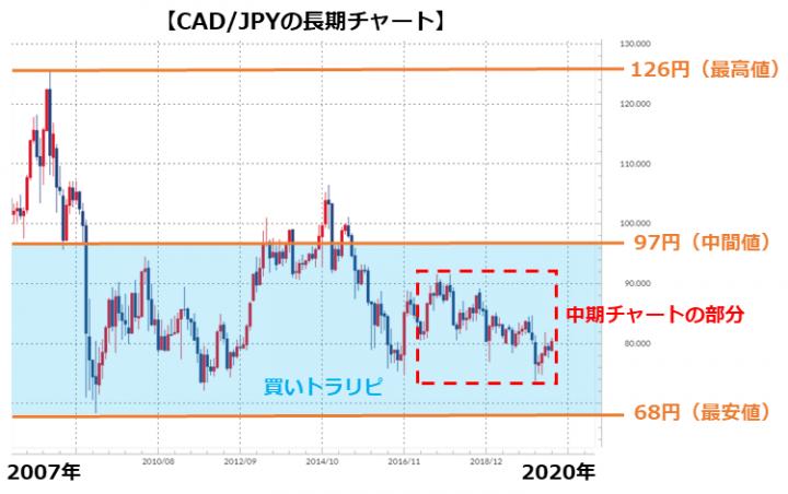 CAD/JPYの長期チャート