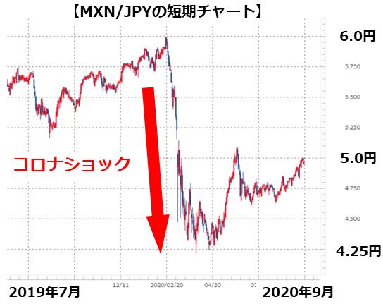 MXN/JPYの短期チャート
