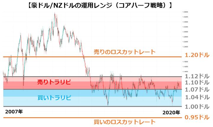 豪ドル/NZドルの運用レンジ(コアハーフ戦略)