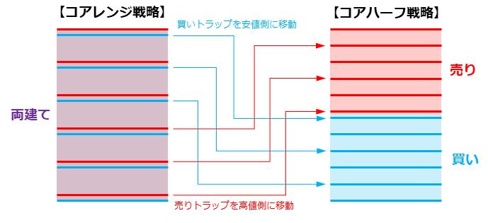 コアレンジ戦略とコアハーフ戦略でのトラップの比較