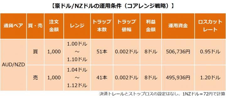 豪ドル/NZドルの運用条件(コアレンジ戦略)