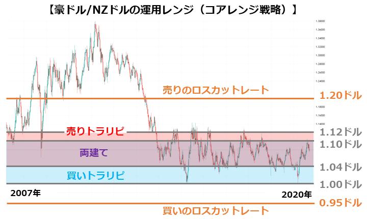 豪ドル/NZドルの運用レンジ(コアレンジ戦略)
