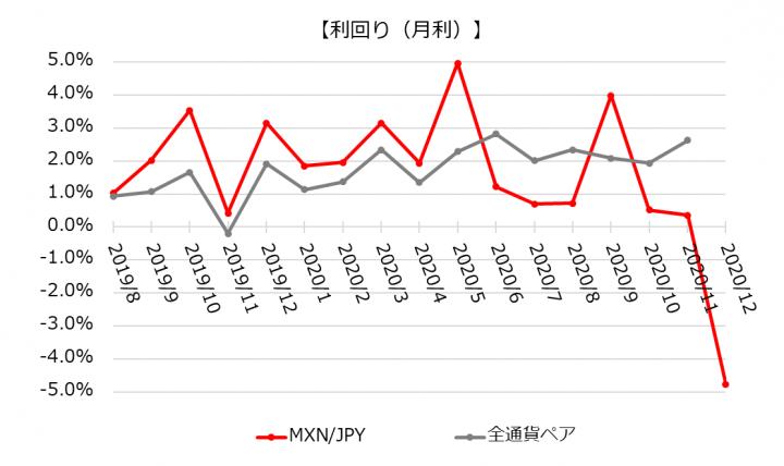 MXN/JPYの利回り