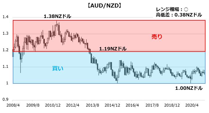 AUD/NZDのチャート