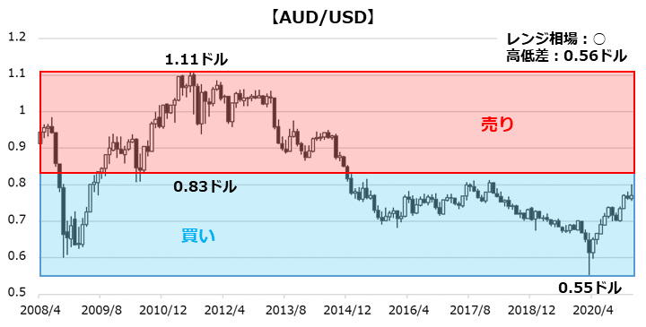AUD/USDのチャート