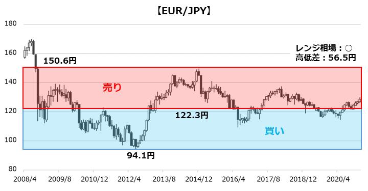 EUR/JPYのチャート
