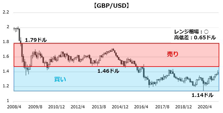 GBP/USDのチャート