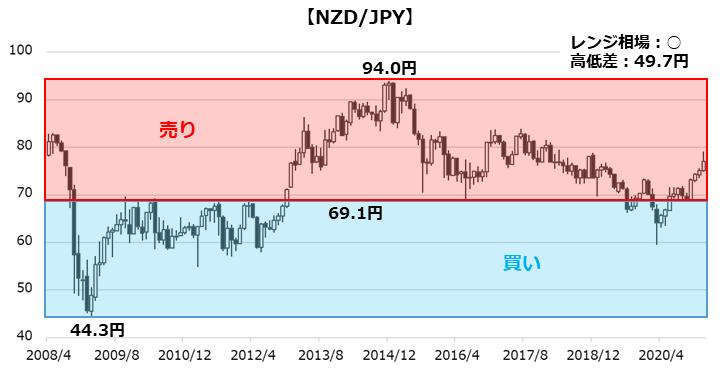 NZD/JPYのチャート