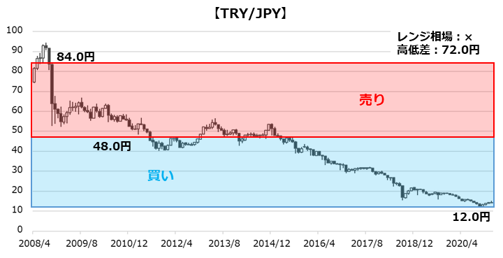 TRY/JPYのチャート