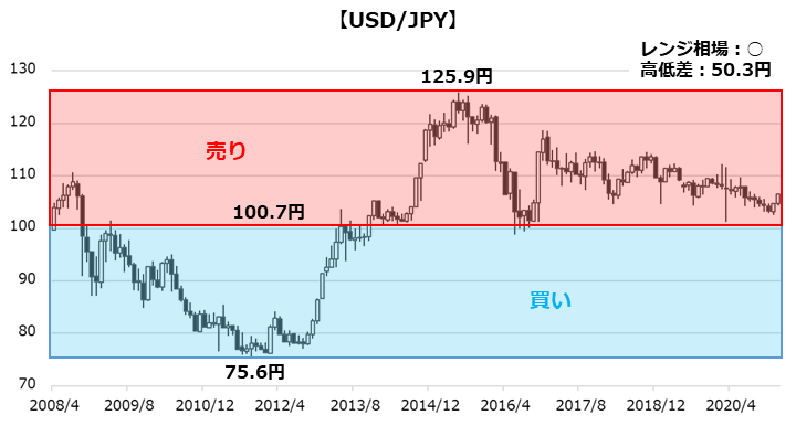 USD/JPYのチャート