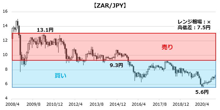 ZAR/JPYのチャート