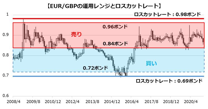 EUR/GBPの運用レンジとロスカットレート
