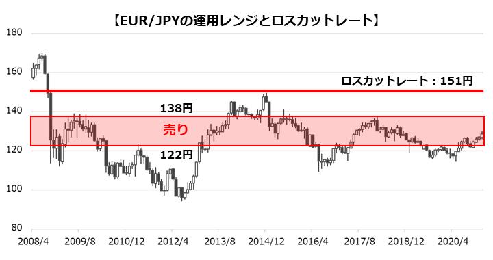 EUR/JPYの運用レンジとロスカットレート