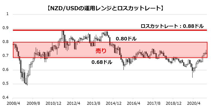 NZD/USDの運用レンジとロスカットレート