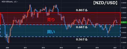 NZD/USDの運用レンジ