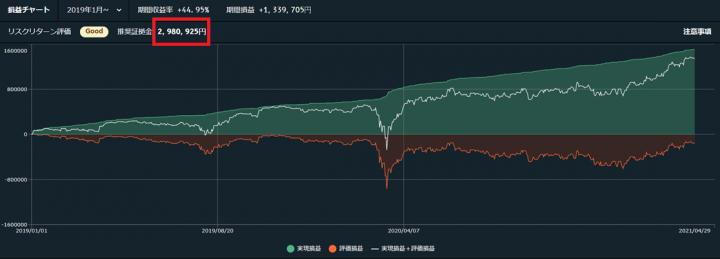 6通貨ペア運用のシミュレーション結果